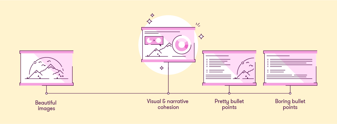 A spectrum of training content. At one end is boring bullets, at the other is beautiful images, in the middle is visual and narrative cohesion.