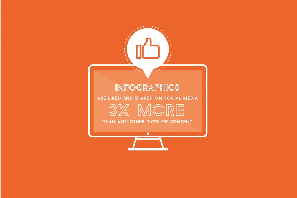 Infographics are liked and shared on social media 3x more than any other type of content.