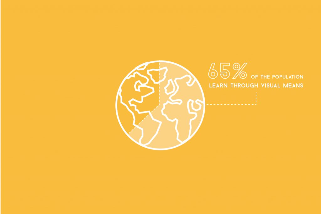 65% of the population learn through visual means.