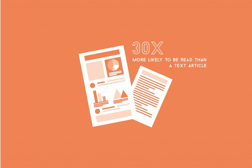 30x more likely to be read than a text article.
