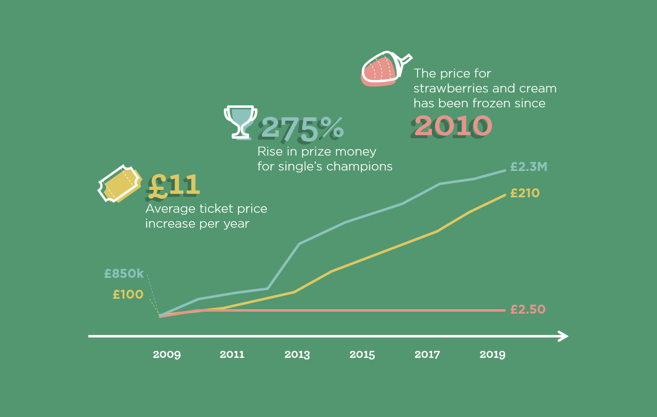 Line graph showing upward price trends for ticket, prize money and strawberries at Wimbledon