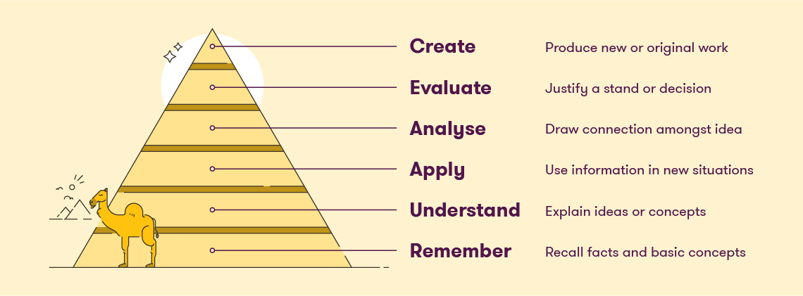 A graphic Showing Bloom's taxonomy. It is a pyramid beginning at the bottom with: Remember - recall facts and basic concepts, Understand - Explain Ideas or concepts, Apply - Use information in new situations, Analyse, Draw connection amongst ideas, Evaluate - Justify a stand or decision, Create - Produce new or original artwork